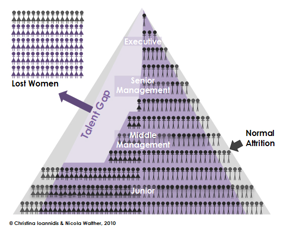 Triangle showing women leaving companies.